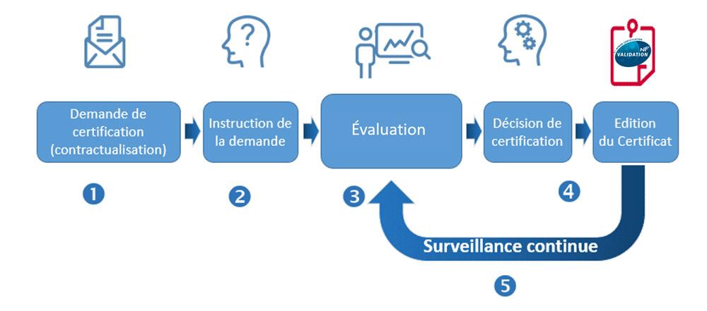 Schéma du principe de certification